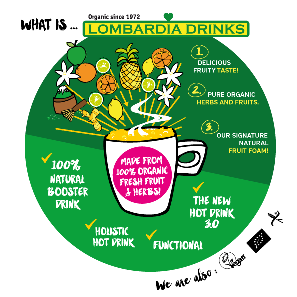 Infographic2_dev.lombardiahotdrinks.com_2016